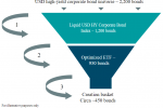 Fixed Income ETFs: How We Bring Tradability to an Illiquid Market