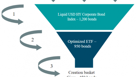 USD high yield corporate bond universe