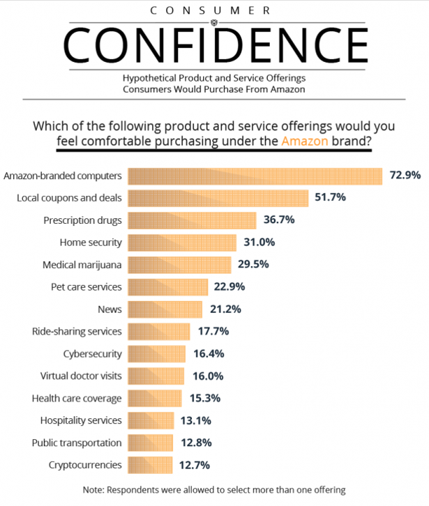 13% of Survey Respondents Would Like to See Amazon Offer Cryptocurrencies