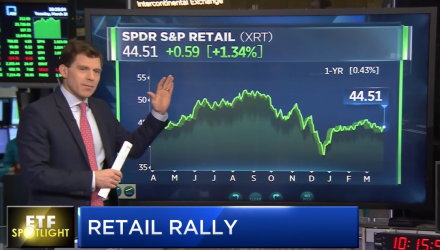 3 ETFs to Consider to Take Advantage of Retail Rally