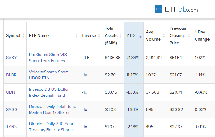 5 Best-Performing Inverse ETPs Year-to-Date 1