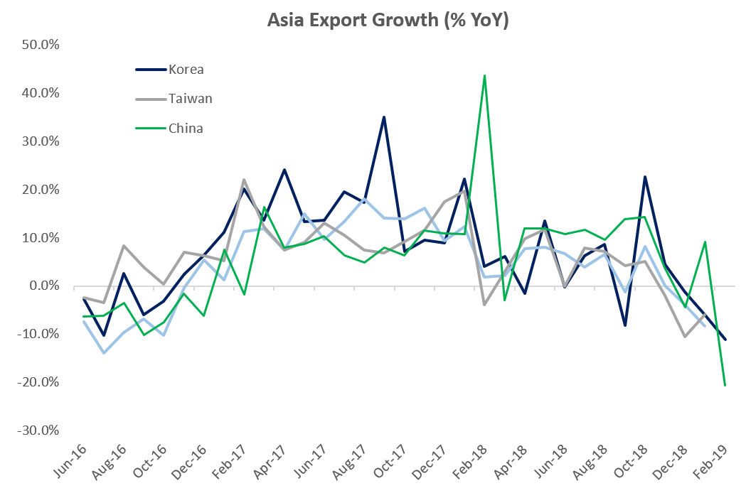 Asia Export Growth