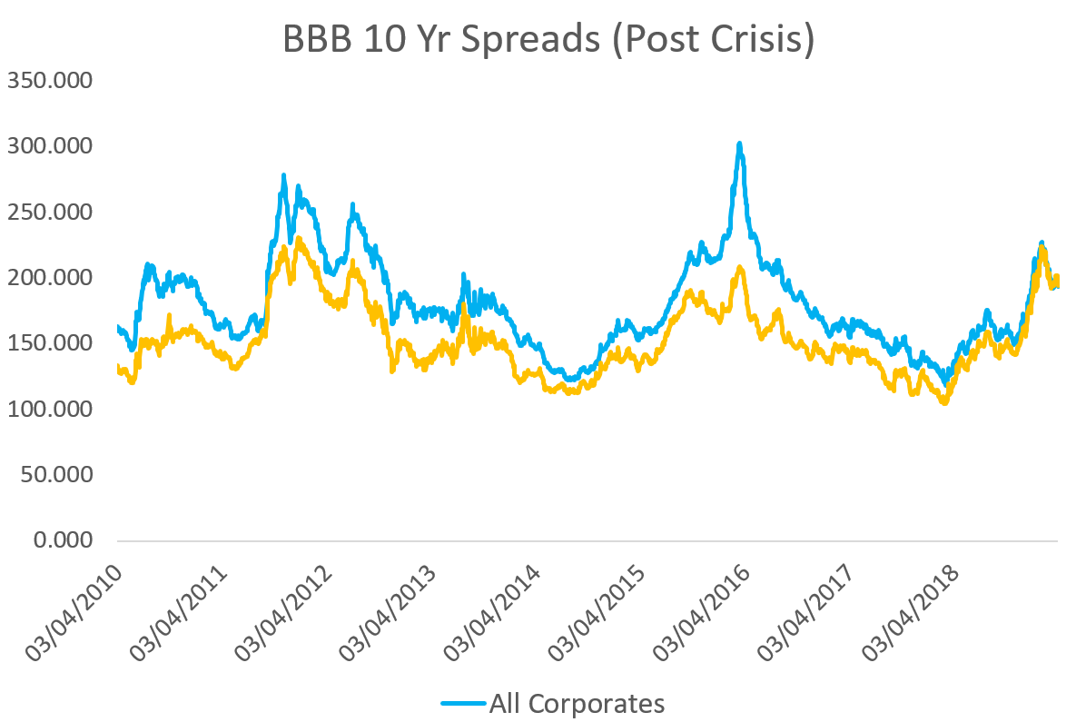 BBB 10 Yr Spreads Post Crisis