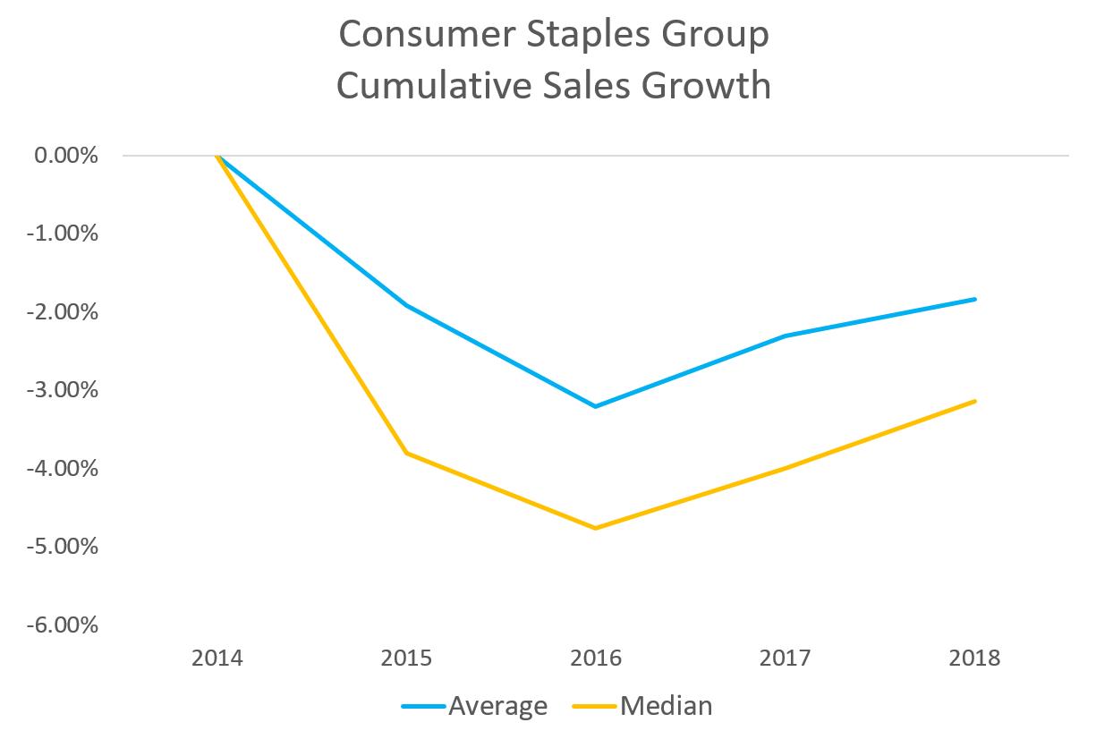 Consumer Staples Group