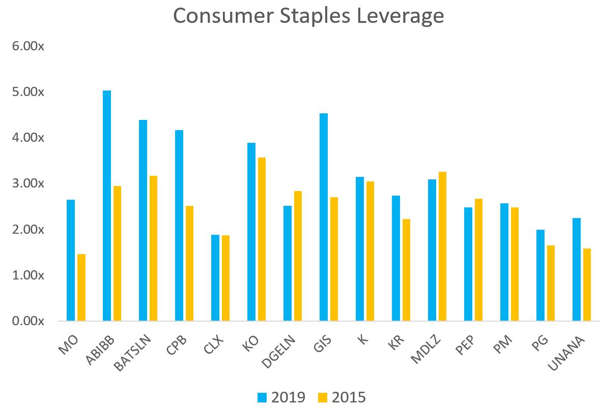 Consumer Staples Leverage