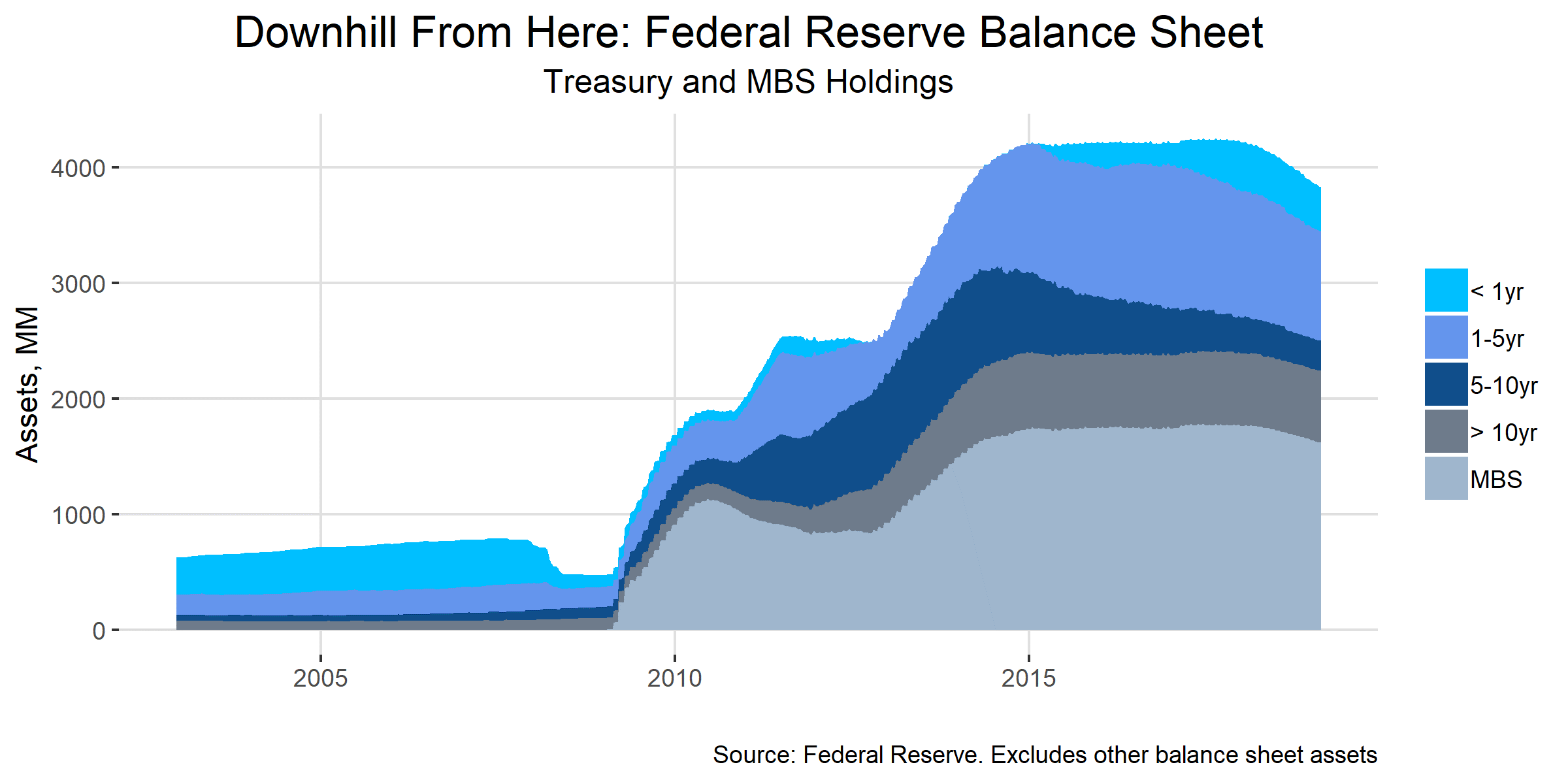 Downhill from here Federal Reserve Balance Sheet