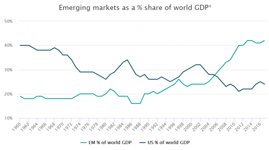 Emerging Markets: Why Investors Need Exposure Explained In One Chart