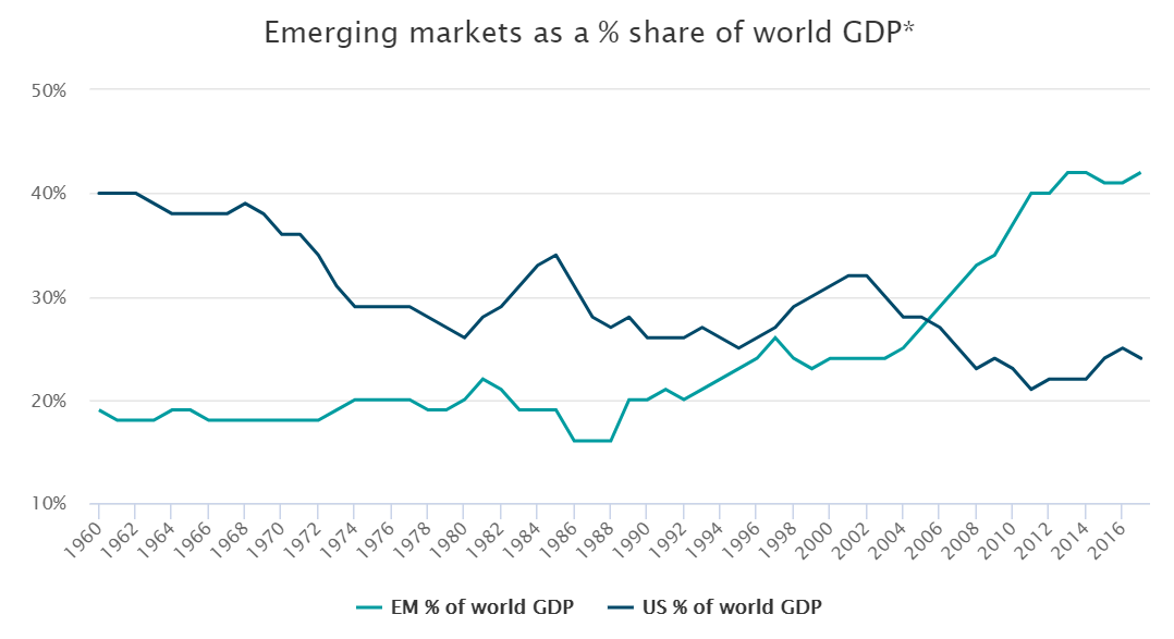 Emerging Markets as percentage share of world GDP