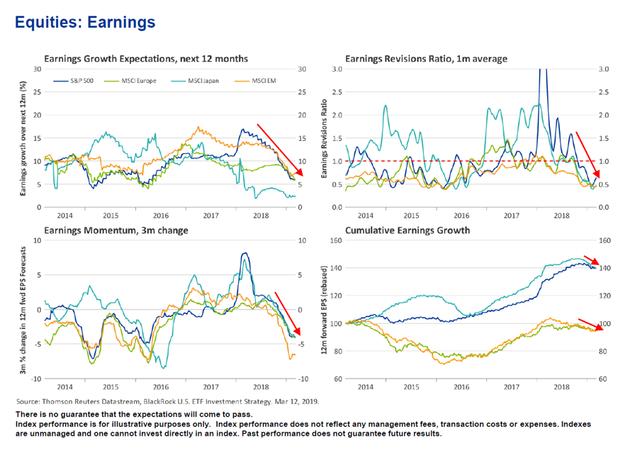 Equities Earnings