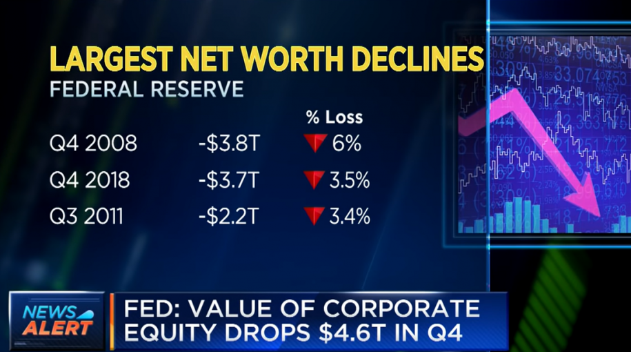 Fed: Q4 Sees Largest Drop in Household Net Worth Since Financial Crisis