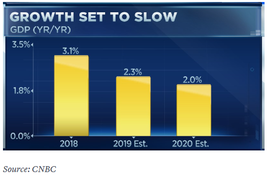 Fed Survey - Expect Slower Growth this Year 1
