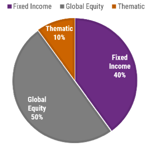 Fixed Income Global Equity Thematic