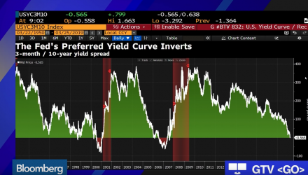 Global Bond Markets Underline Investor Concerns