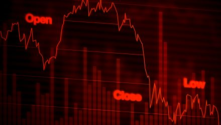 Global Growth Concerns Return as Dow Falls Over 200 Points