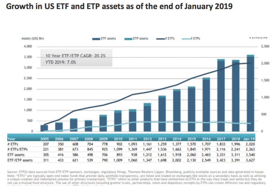 Growth in US ETF and ETP assets