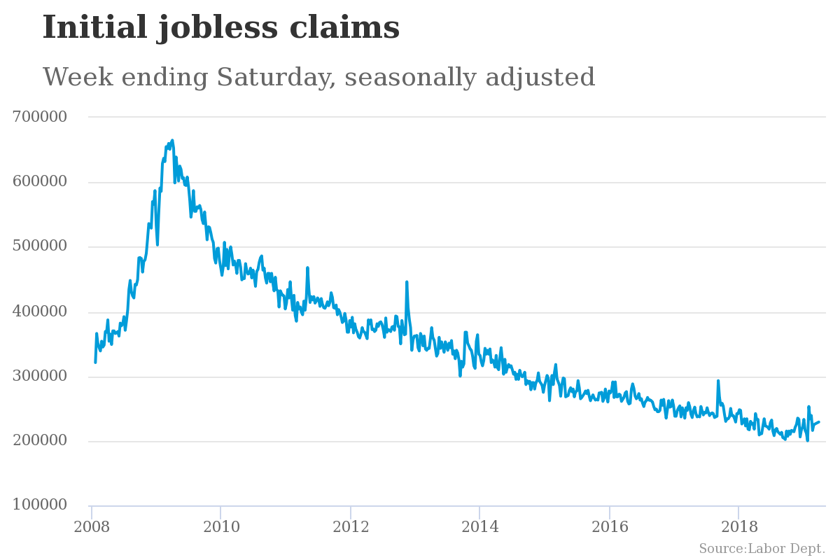 Initial Jobless Claims Rise to an Unexpected One-Month High 1