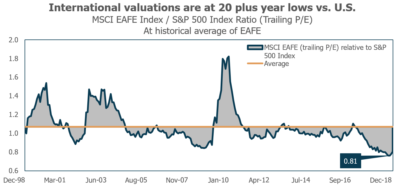 International valuations at 20 plus year lows vs US