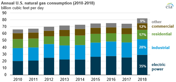 U.S. Natural Gas Consumption Reaches Record in 2018