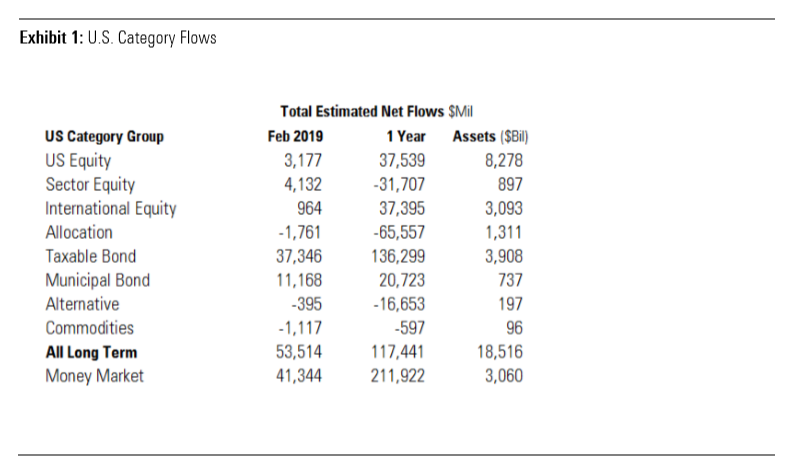 Long-Term Fund Flows See Best Month in Over a Year 1