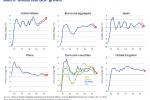 Macro Global Real GDP Growth