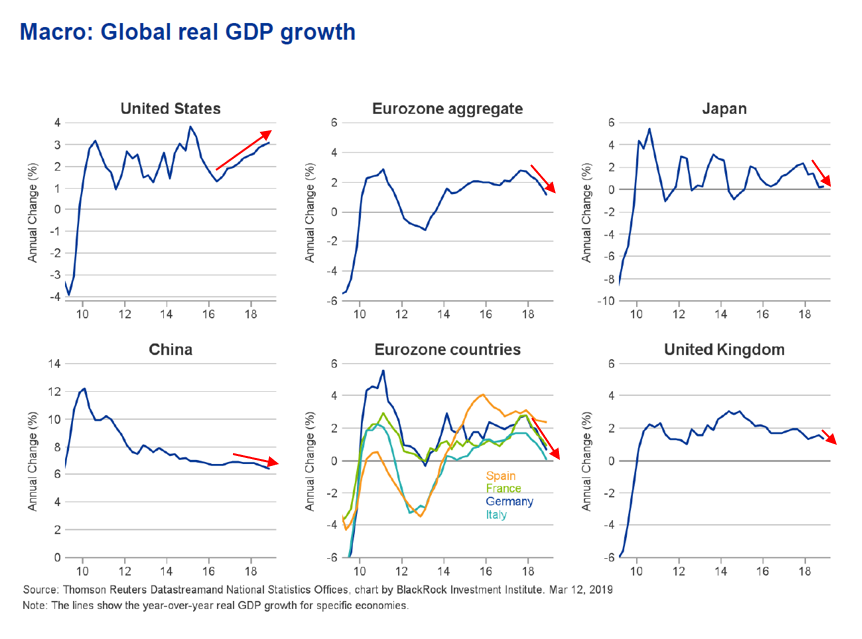 Macro Global Real GDP Growth