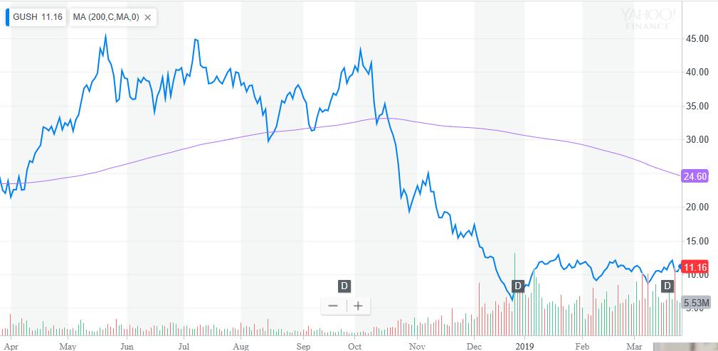 Oil Crosses $60 Mark, Leveraged ETF Rises 1