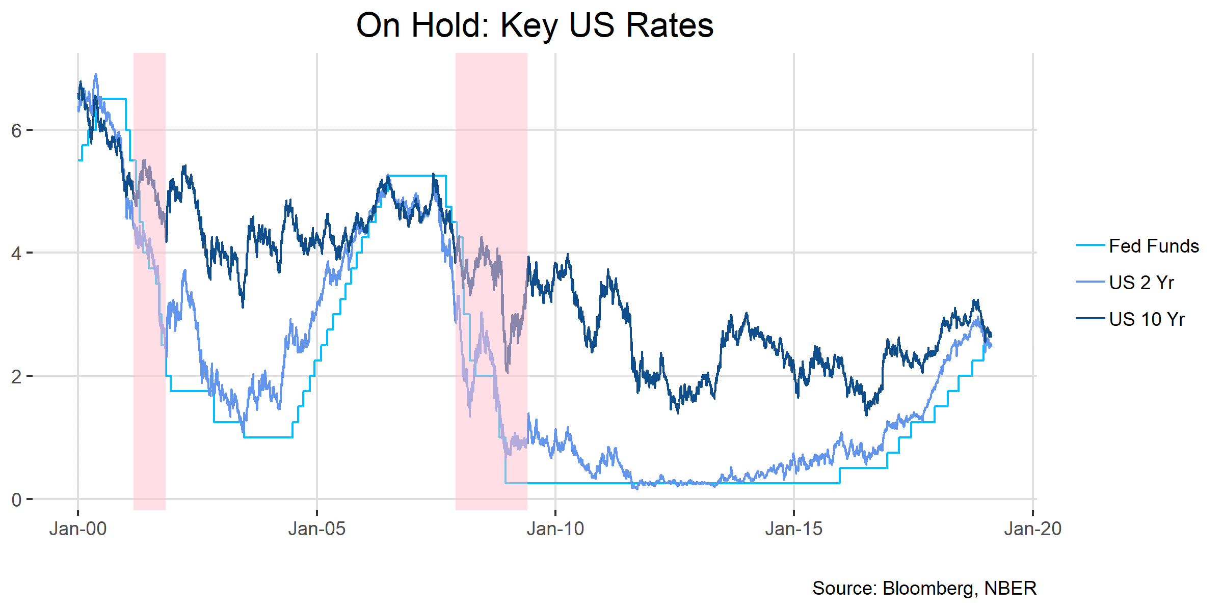 On Hold Key US Rates