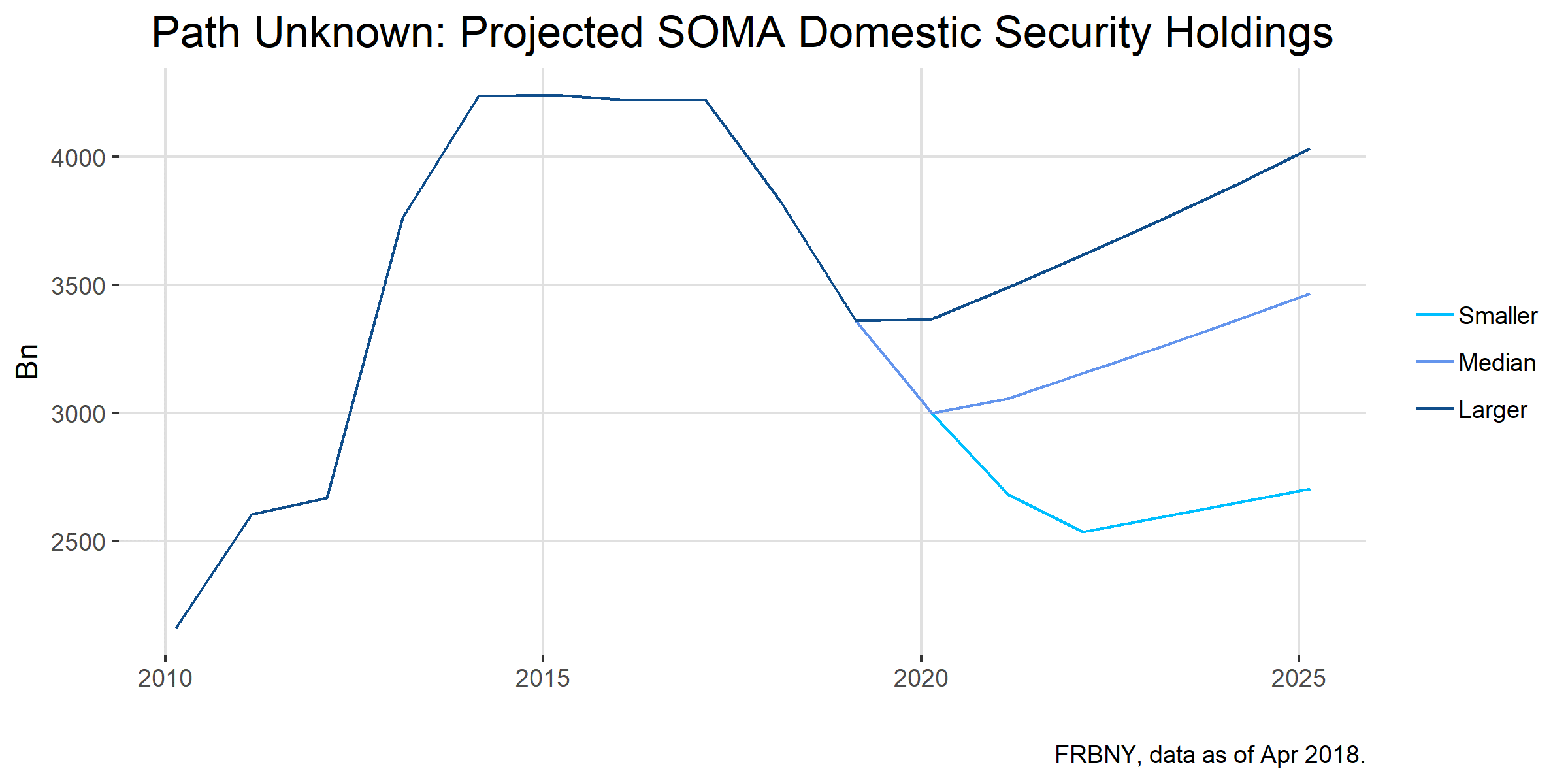 Path Unknown Project SOMA Domestic Security Holdings