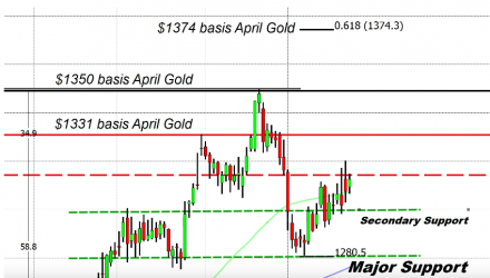 $1,374 Is Gold's Next Target, Here's How