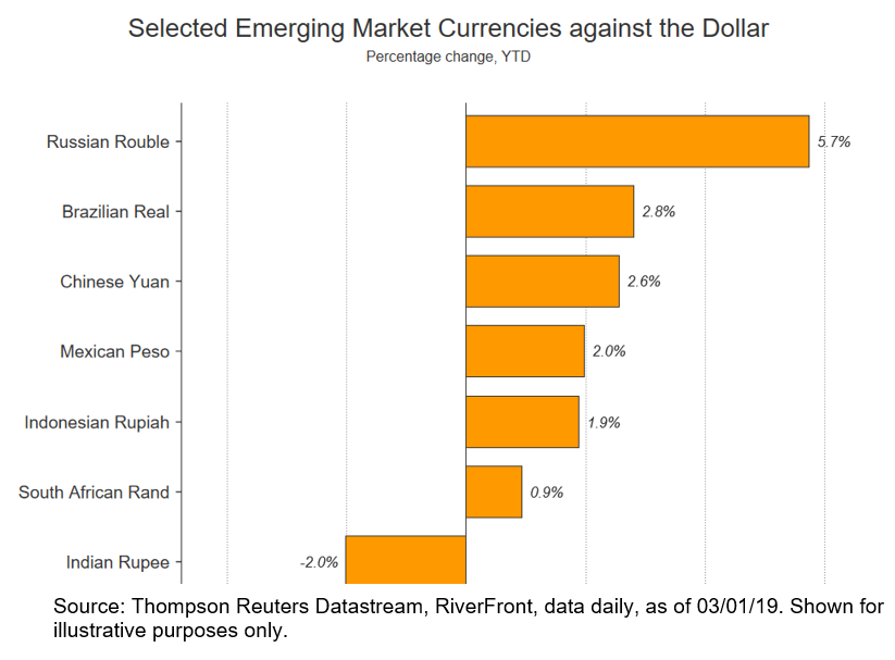 Selected Emerging Market Currencies against the dollar