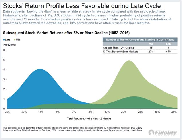 Stocks Return Profile Less Favorable