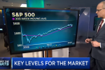 Technician - Charts Point to Healthy Gains Ahead for This Stock