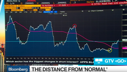The Federal Reserve's Distance From a Neutral Rate