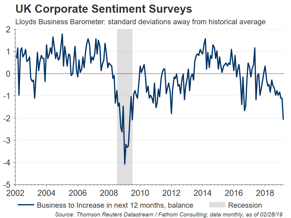 UK Corporate Sentiment Surveys