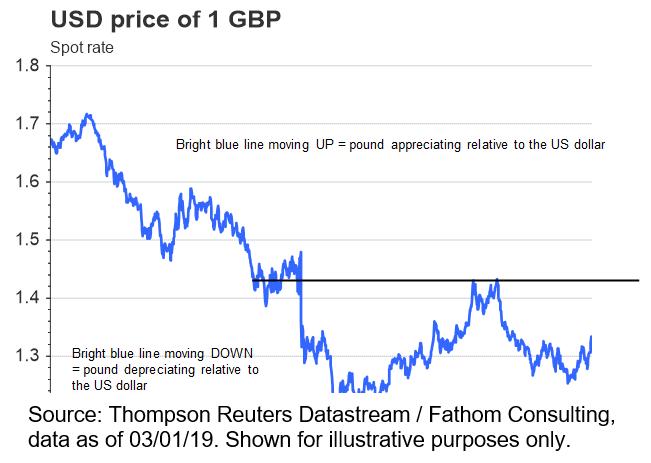 USD price of 1 GBP