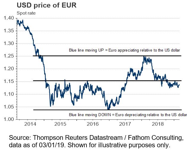 USD price of EUR