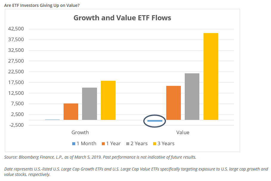 Value ETFs - Are Investors Heading for the Exits 1