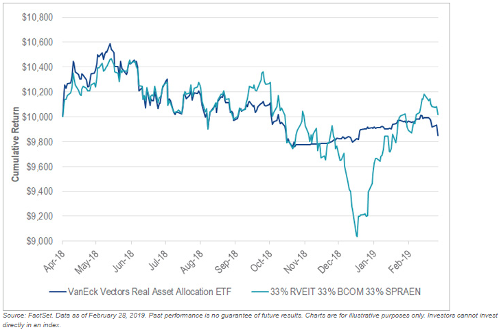VanEck Vectors Real Asset Allocation ETF