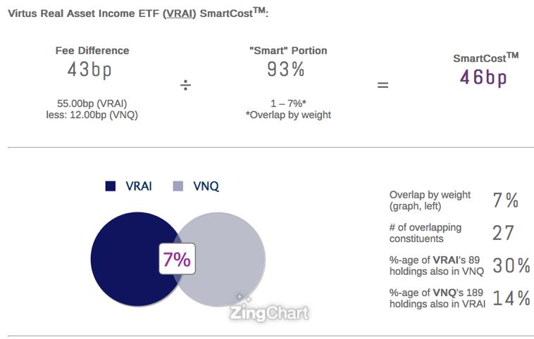 Virtus Real Asset Income ETF