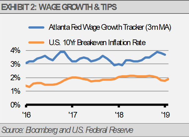Wage growth and tips chart