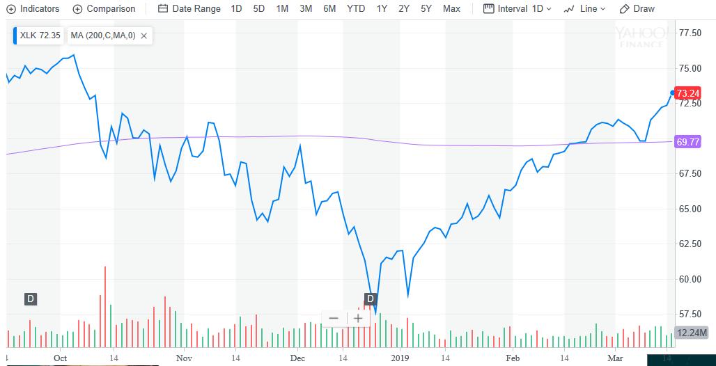 'XLK' Tech ETF Continues Climb, Dow Gains 150+ Points