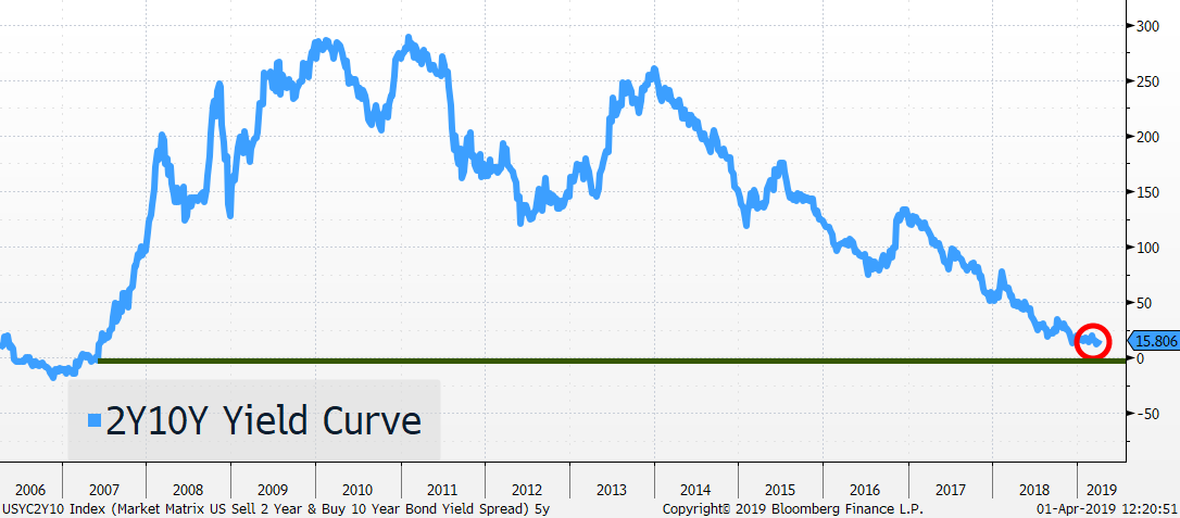 10 Year Yield Curve
