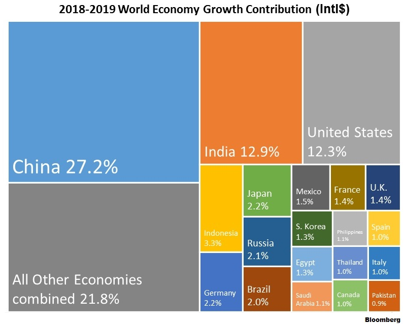 2019 World Economy Growth
