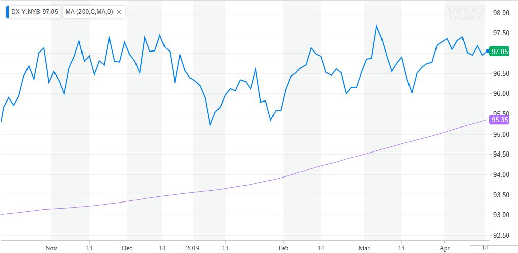 3 ETFs to Take Advantage of a Rising U.S. Dollar 1