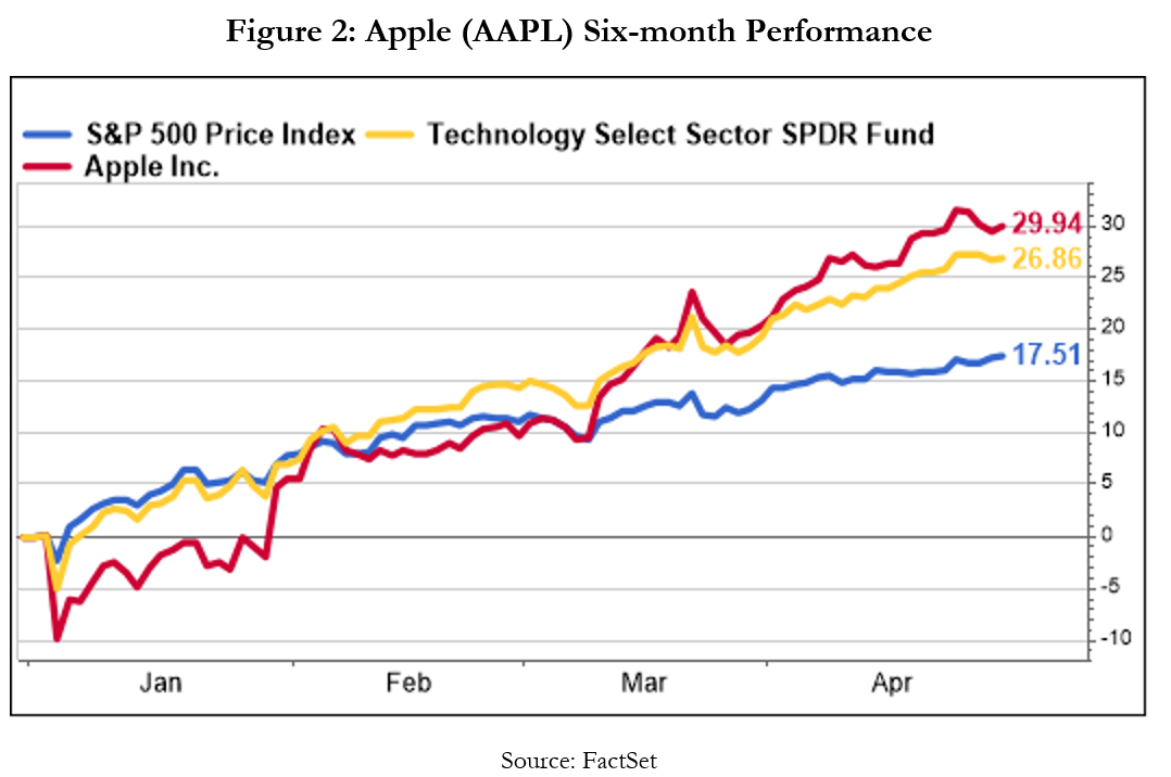 Apple AAPL Six Month Performance