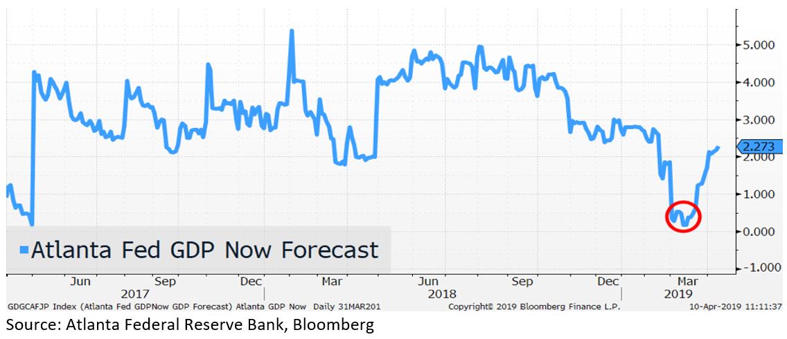 Atlanta Fed GDP Now Forecast