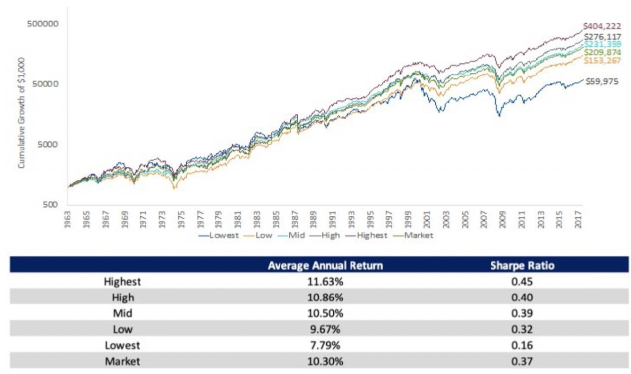 Average Annual Returns