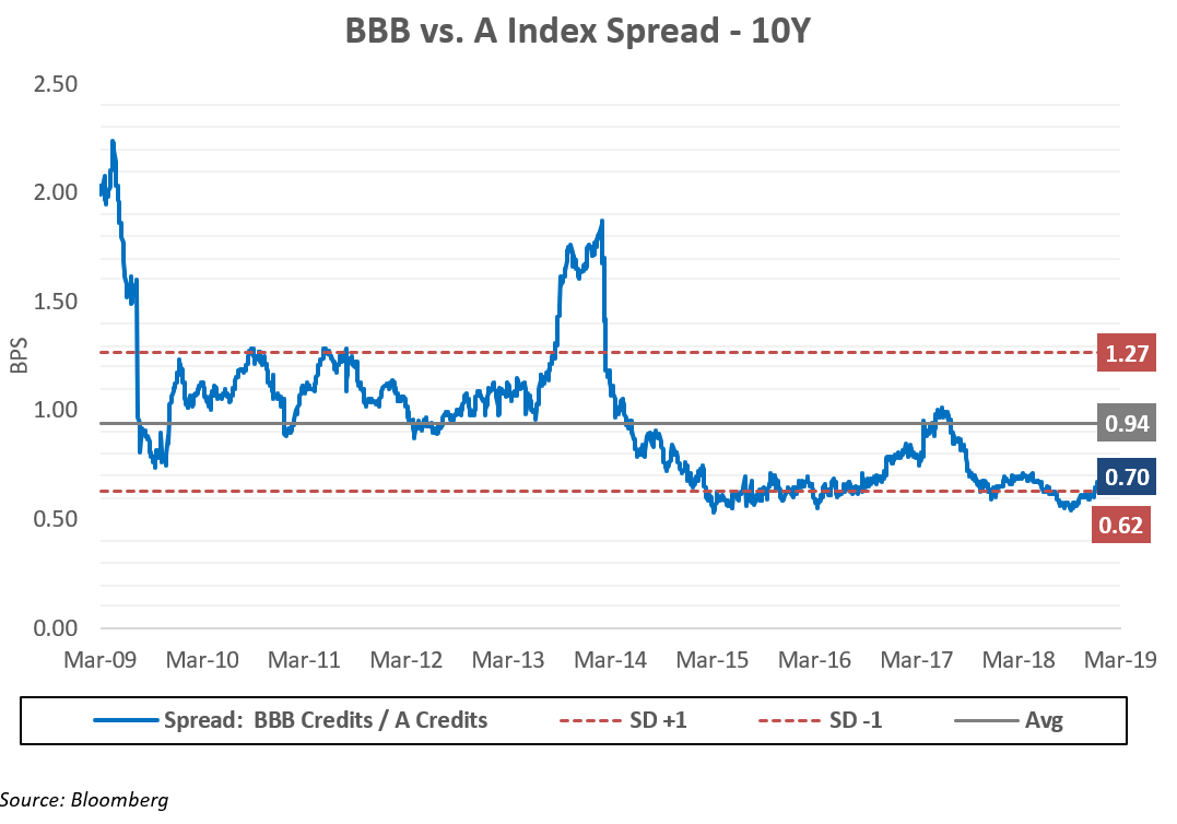 BBB vs A Index Spread