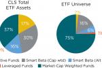 CLS vs ETF Universe