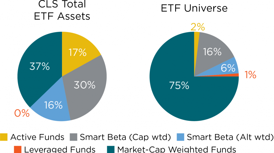 ETF Trends: CLS Investments' ETF Dashboard
